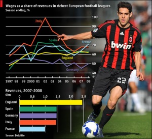 wages as a share of revenues in european football leagues wages as a share of revenues in european football leagues