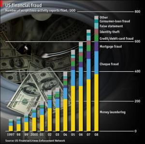 us financial fraud since 1997 chart us financial fraud since 1997 chart