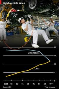 china vs usa car market china vs usa car market