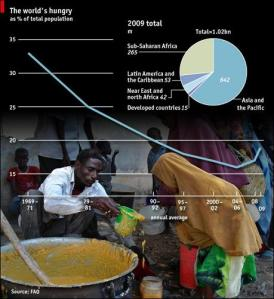 worlds hungry as percentage of population worlds hungry as percentage of population