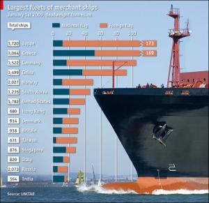 largest fleets of merchant ships economist largest fleets of merchant ships economist