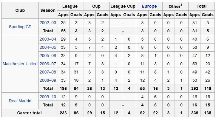cristiano ronaldo career statistics as of jan 10 2010 The Story of the Free Kick Freak