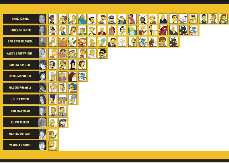 simpsons characters by voice actor Picture of the Day   Talk Amongst Yourselves