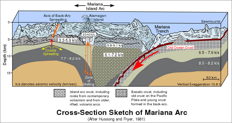 cross section of mariana trench Everything You Need to Know About James Cameron and the Deep Sea Challenge