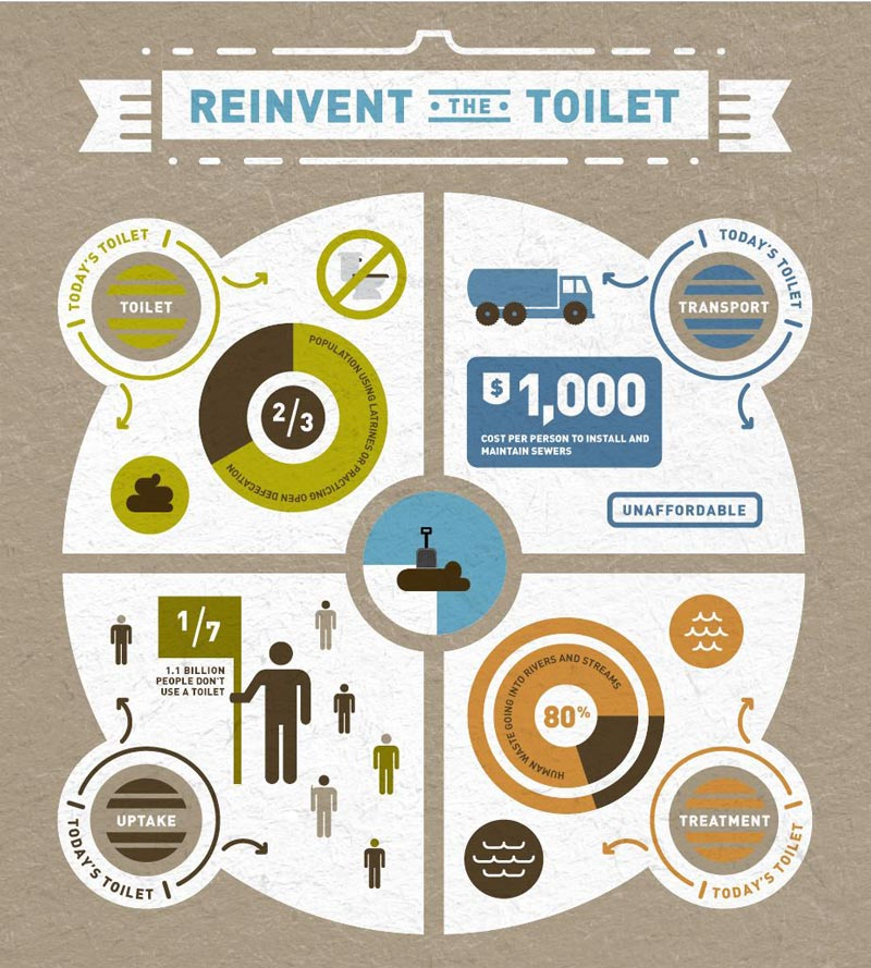 reinvent the toilet issues of today Bill Gates Wants to Reinvent the Toilet
