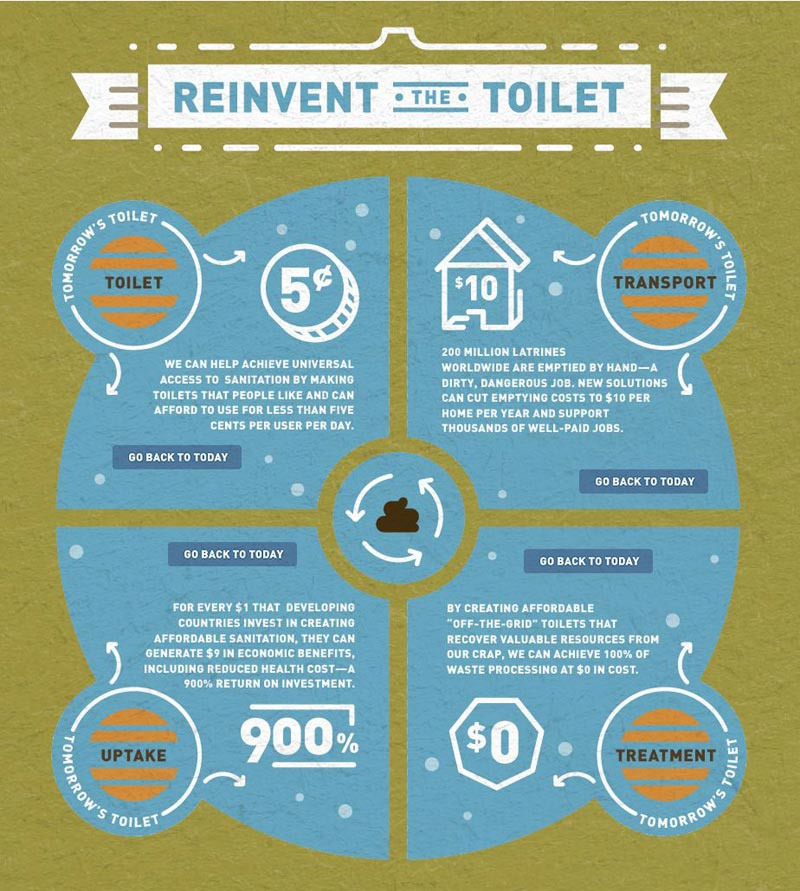 reinvent the toilet solutions for the future Bill Gates Wants to Reinvent the Toilet