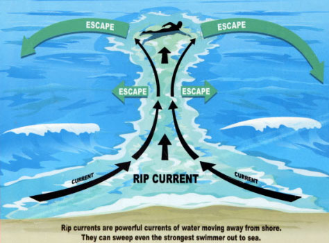 how to escape a rip tide Amazing First Person Perspective of Lifeguard Rescuing Boy Caught in Rip Current