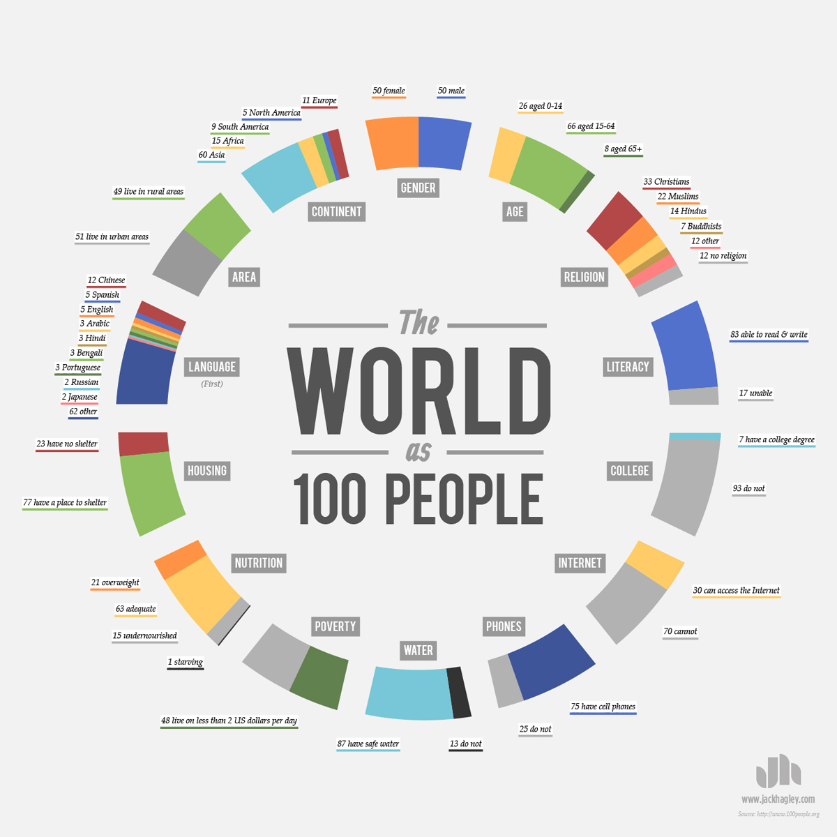 world as 100 people infographic The Largest Creatures in the Ocean [Chart]