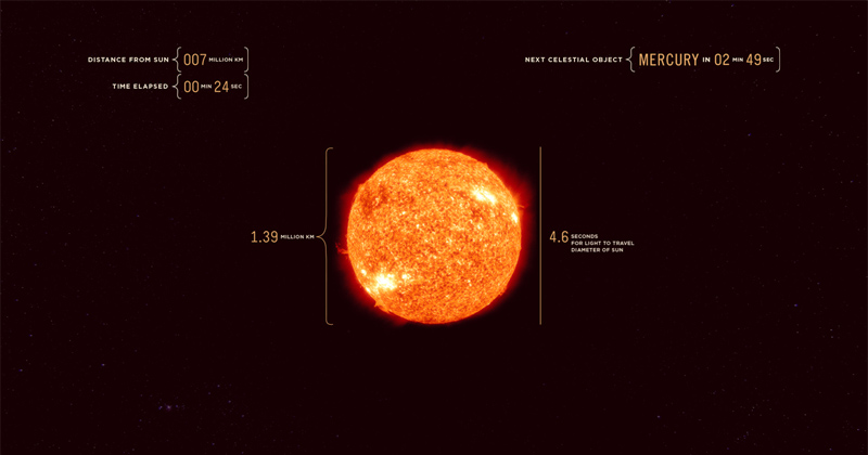 43 Minute Real Time Journey from the Sun to Jupiter at the Speed of Light