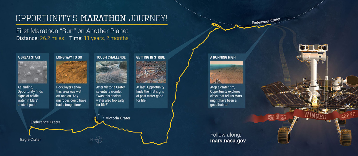 Mars Rover Completes 1st Ever Marathon on Another Planet (4)