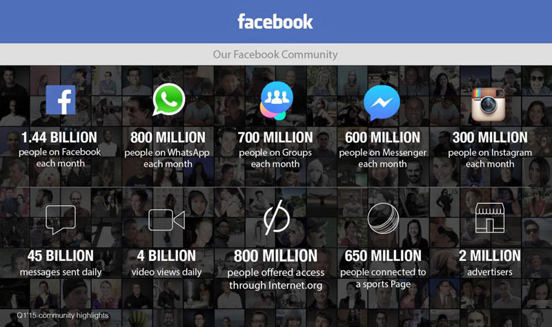facebook infographic q1 2015 monthly stats usage Facebook Just Released Their Monthly Stats and the Numbers are Staggering
