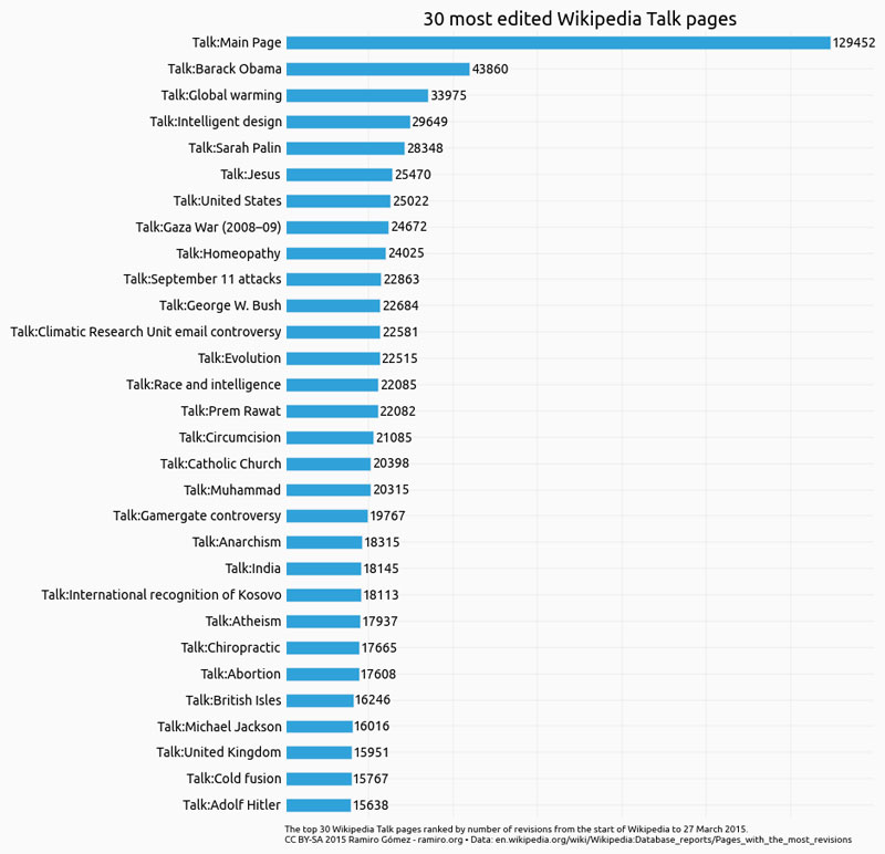 the most edited wikipedia talk pages of all time The 30 Most Edited Wikipedia Articles of All Time