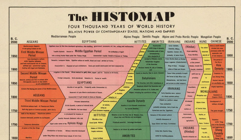 4000 years of world history in one epic chart3 Cheese Wheel Chart for Cheese Lovers [Infographic]