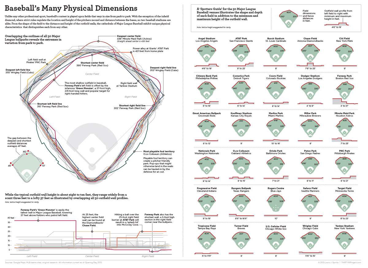 differing dimensions of every baseball stadium infographic The Differing Dimensions of Every Stadium in Baseball [Infographic]