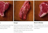 A Handy Guide to Steaks and the Different Ways Beef is Cut Around the World