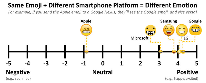 How the Same Emoji Varies Across Platforms (3)