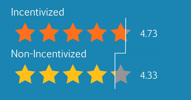Data Analysis of 18 Million Amazon Reviews Finds Incentivized Reviewers Give Higher Ratings