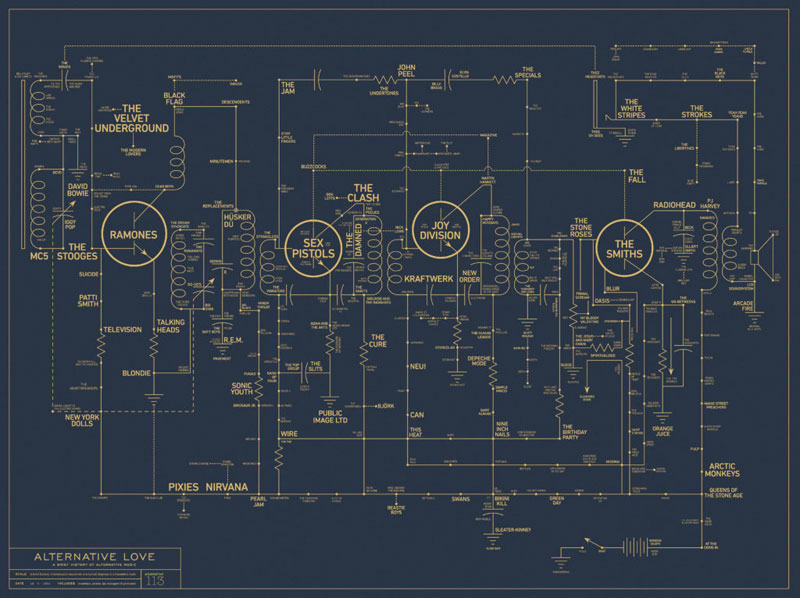 A Brief History of Alt Music Mapped Like an Early Transistor Radio Circuit Board