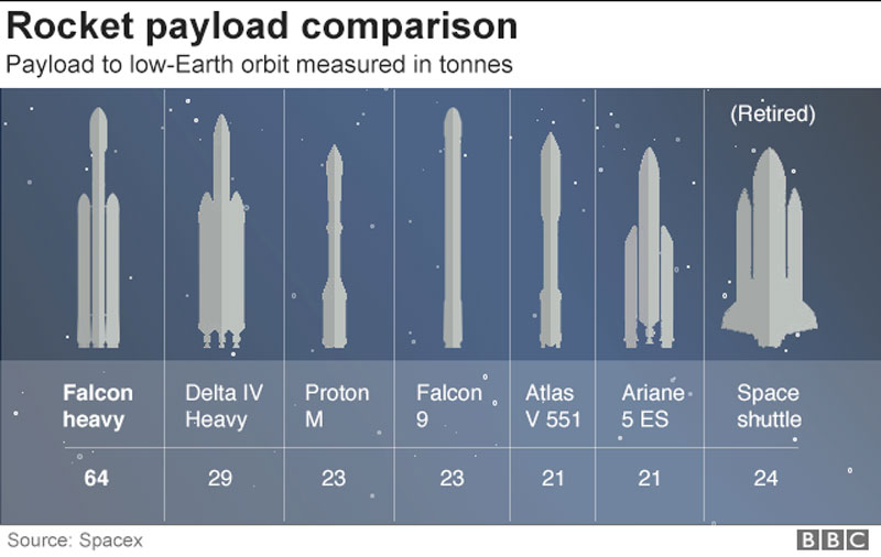 spacex falcon heavy launch tesla to mars 14 SpaceX Just Launched the Worlds Most Powerful Rocket and Sent a Tesla to Mars