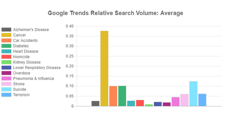 causes of death google vs media vs reality 6 Causes of Death: Google vs Media vs Reality