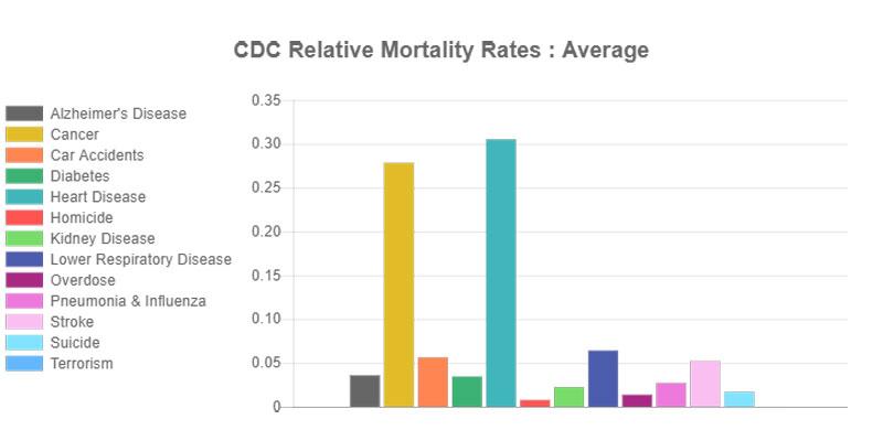 causes of death google vs media vs reality 9 Causes of Death: Google vs Media vs Reality