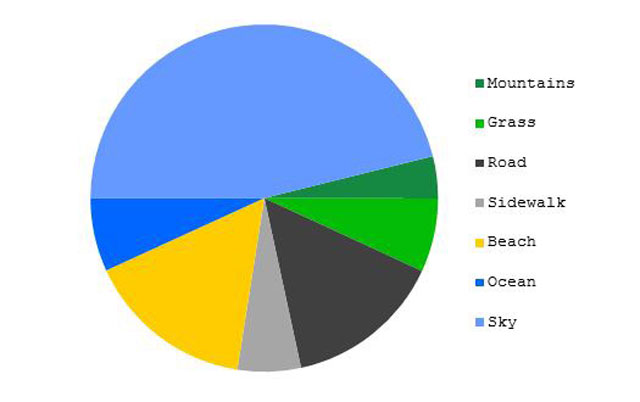 top 5 most meta accurate funny pie charts 2 The 5 Most Accurate Pie Charts Ever