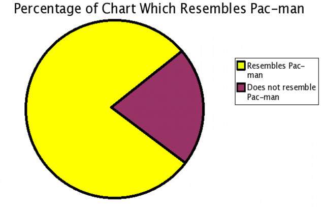 top 5 most meta accurate funny pie charts 5 The 5 Most Accurate Pie Charts Ever