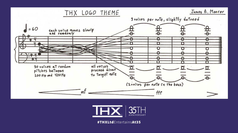 thx logo theme score sheet music Guy Attempts 30 Voice A Cappella of the Recently Released THX Theme Score