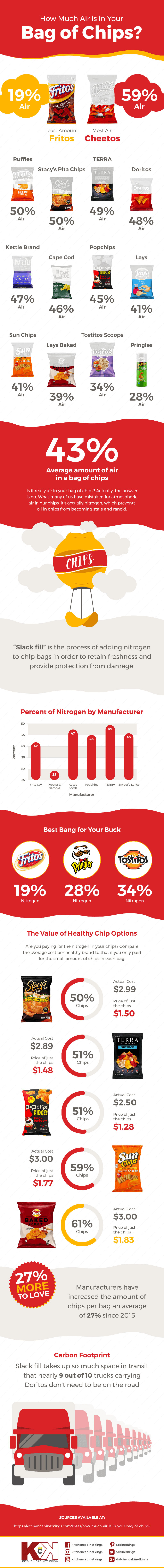 how much air is in your bag of chips infographic The Percent of Air Per Bag of Chips (Infographic)