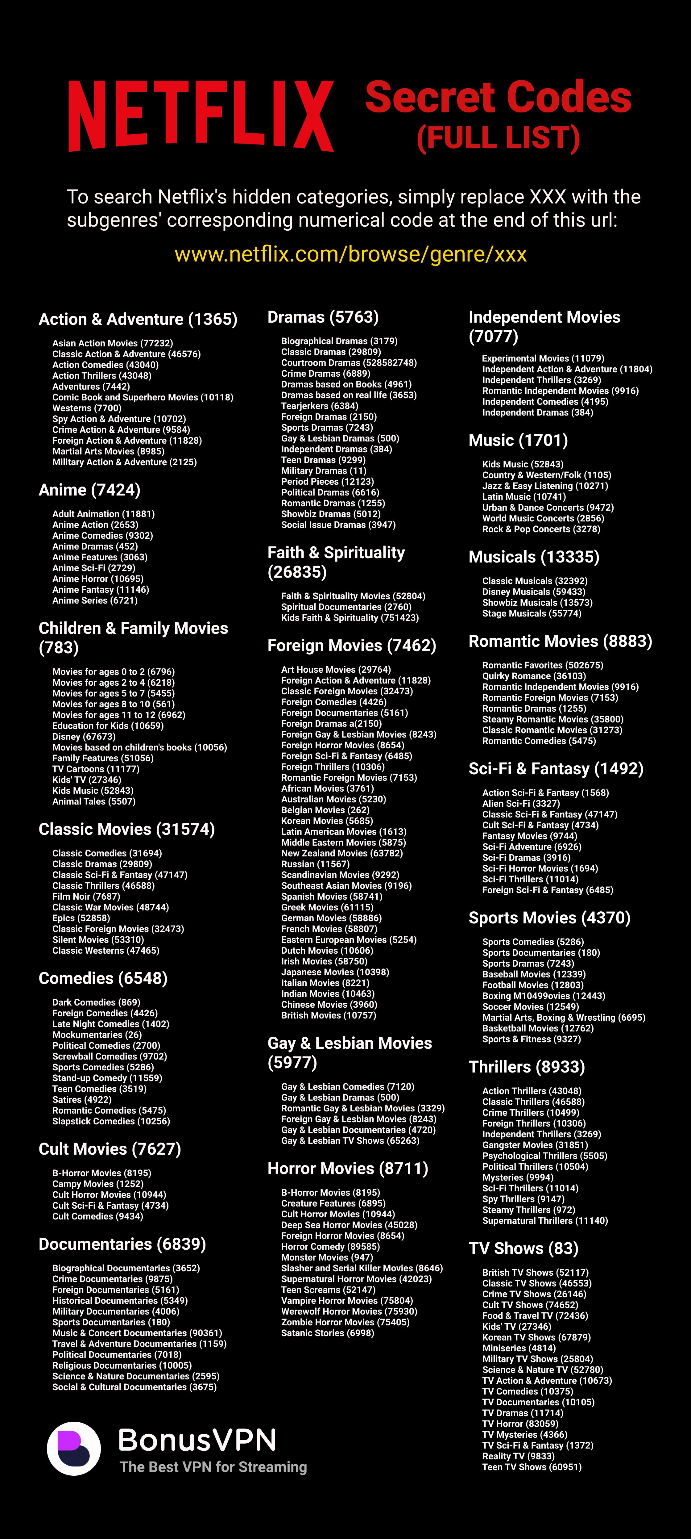 netflix secret codes genre list Netflix Has a Huge Selection of Hidden Categories, Heres How You Browse Them