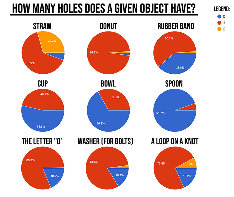 how many holes does a given ojbect have charted Guy Asks 1,600 People How Many Holes Various Objects Have and Charts the Results