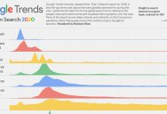 Google Trends 'Year in Search' 2020 Visualized